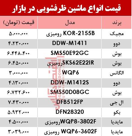 قیمت ماشین ظرفشویی در بازار تهران ارزان شد