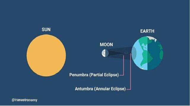 هندسه وقوع کسوف حلقوی (Annular eclipse)