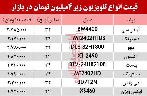 قیمت تلوزیون