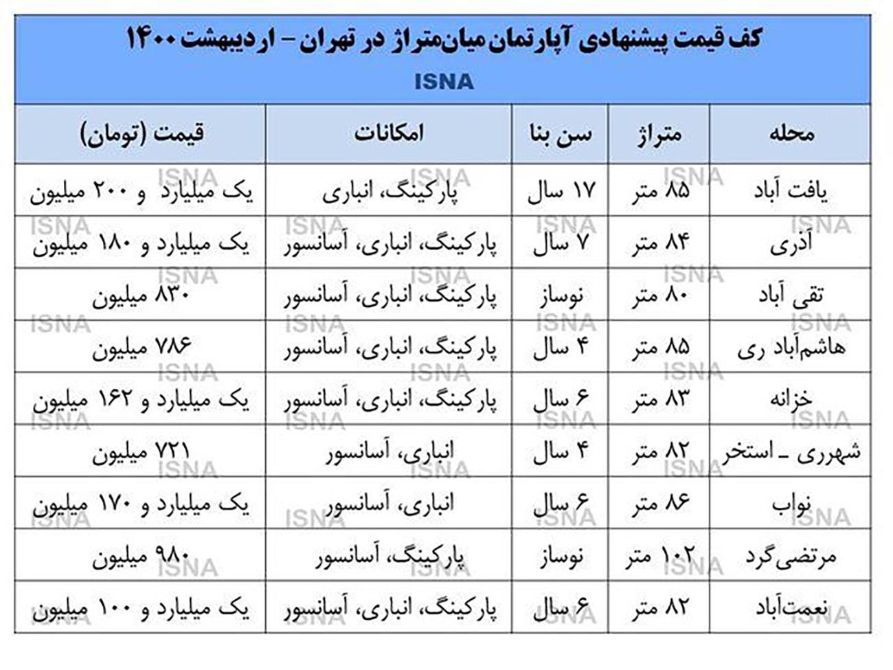 خرید مسکن در تهران، با کف یک میلیارد!