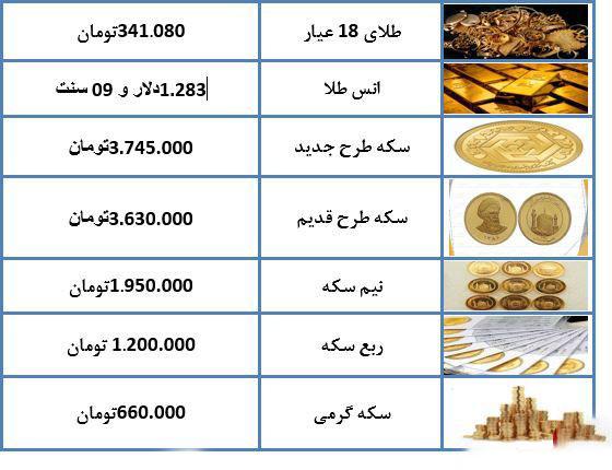 نرخ طلا و سکه در 18 دی ماه 97