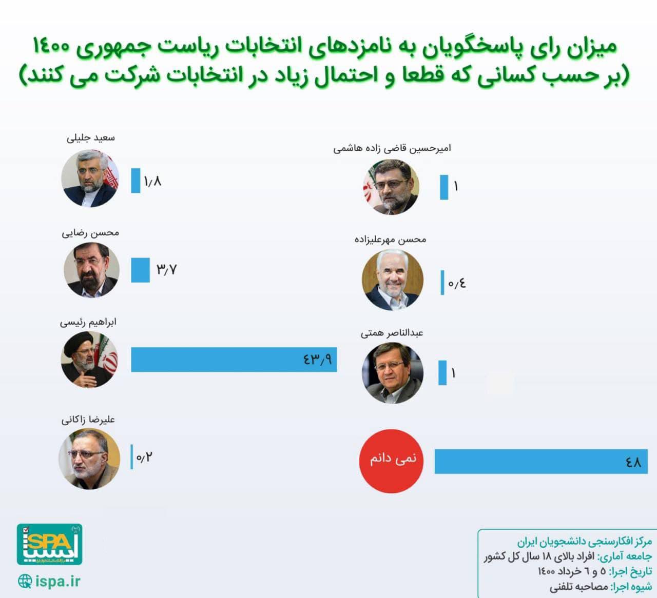 نظرسنجی مرکز افکارسنجی دانشجویان ایران
