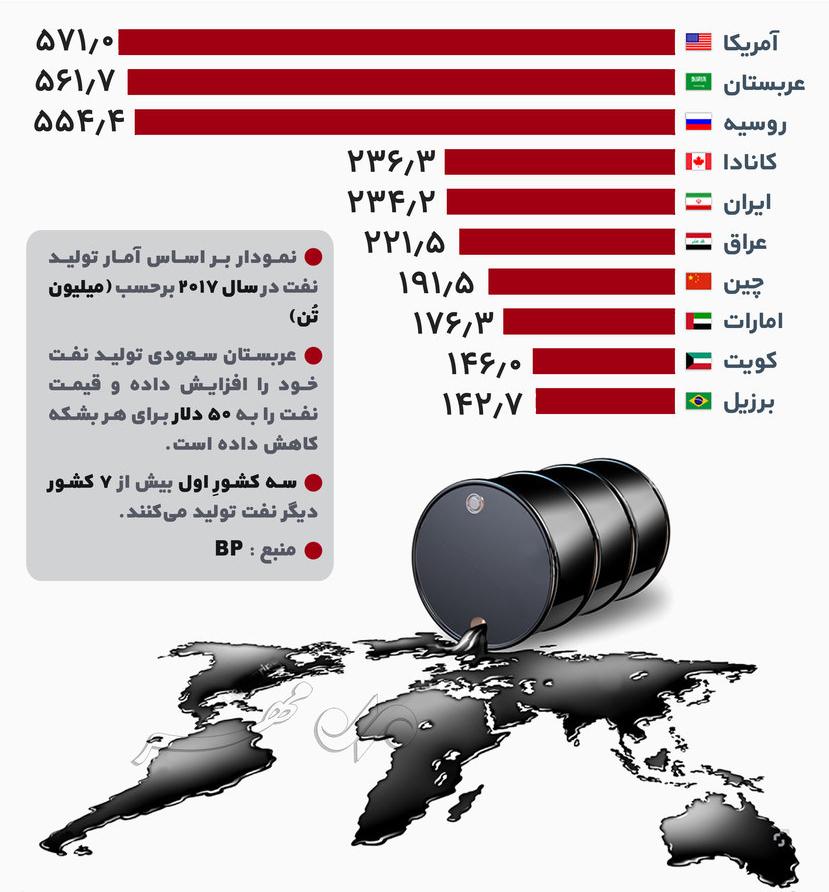 تولیدکننده برتر نفت در جهان