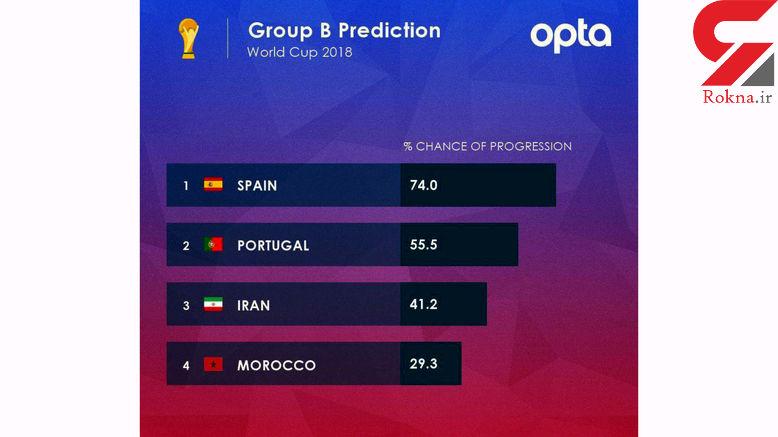تیم ملی ایران 41 درصد شانس صعود دارد / کارشناسان بررسی کردند + سند
