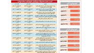 رونمایی از قیمتهای جدید خودرو