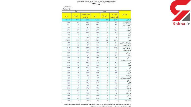 دلیل اصلی برگشت چک در ایران اعلام شد+جدول