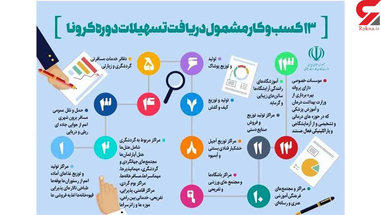 جدول تضامین و وثایق تسهیلات حمایتی کرونا کسب و کارها