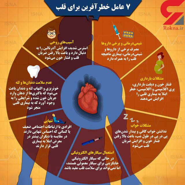عوامل تهدیدکننده قلب