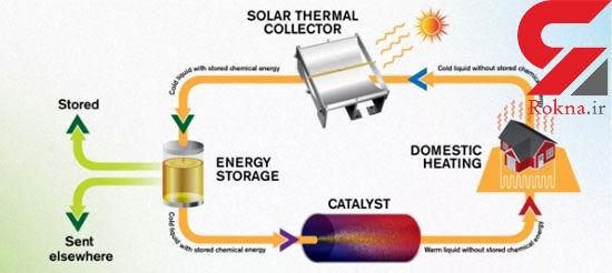 مایعی که انرژی خورشید را ۱۸سال ذخیره میکند +عکس