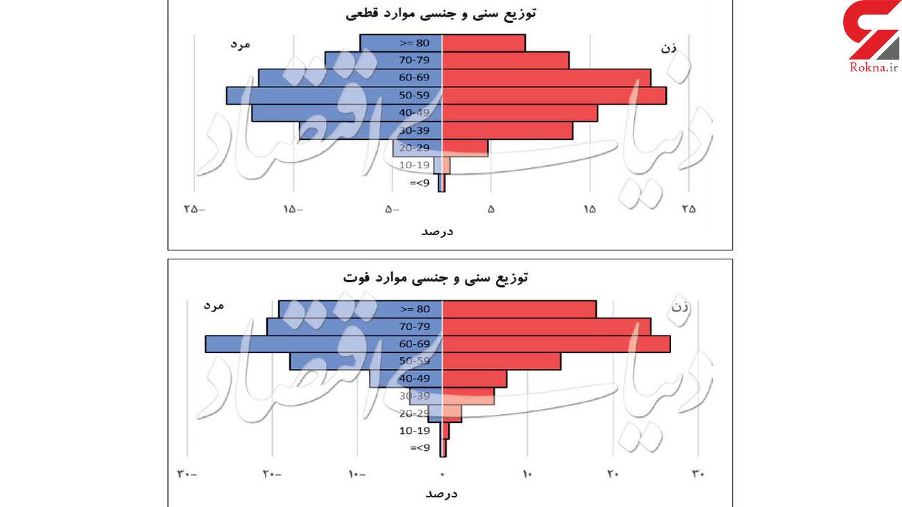 جزئیات سن و جنسیت کرونایی های ایران /  پیرترین و کوچکترین + جدول