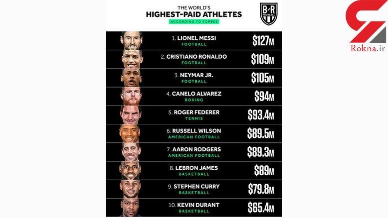 انتشار اسامی ورزشکارانی که بیشترین درآمد را در سال ۲۰۱۹ کسب کرده اند!