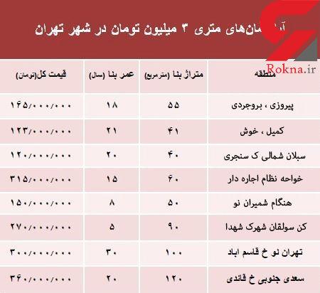 کجای تهران آپارتمان متری 3 میلیون تومان بخریم؟