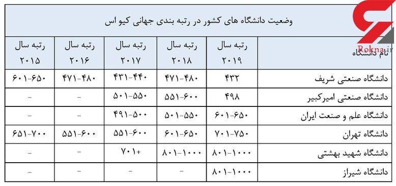 این 6 دانشگاه ایرانی در جمع دانشگاههای برتر دنیا قرار دارند + عکس