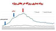 خطرناکترین روز کرونایی در ایران
