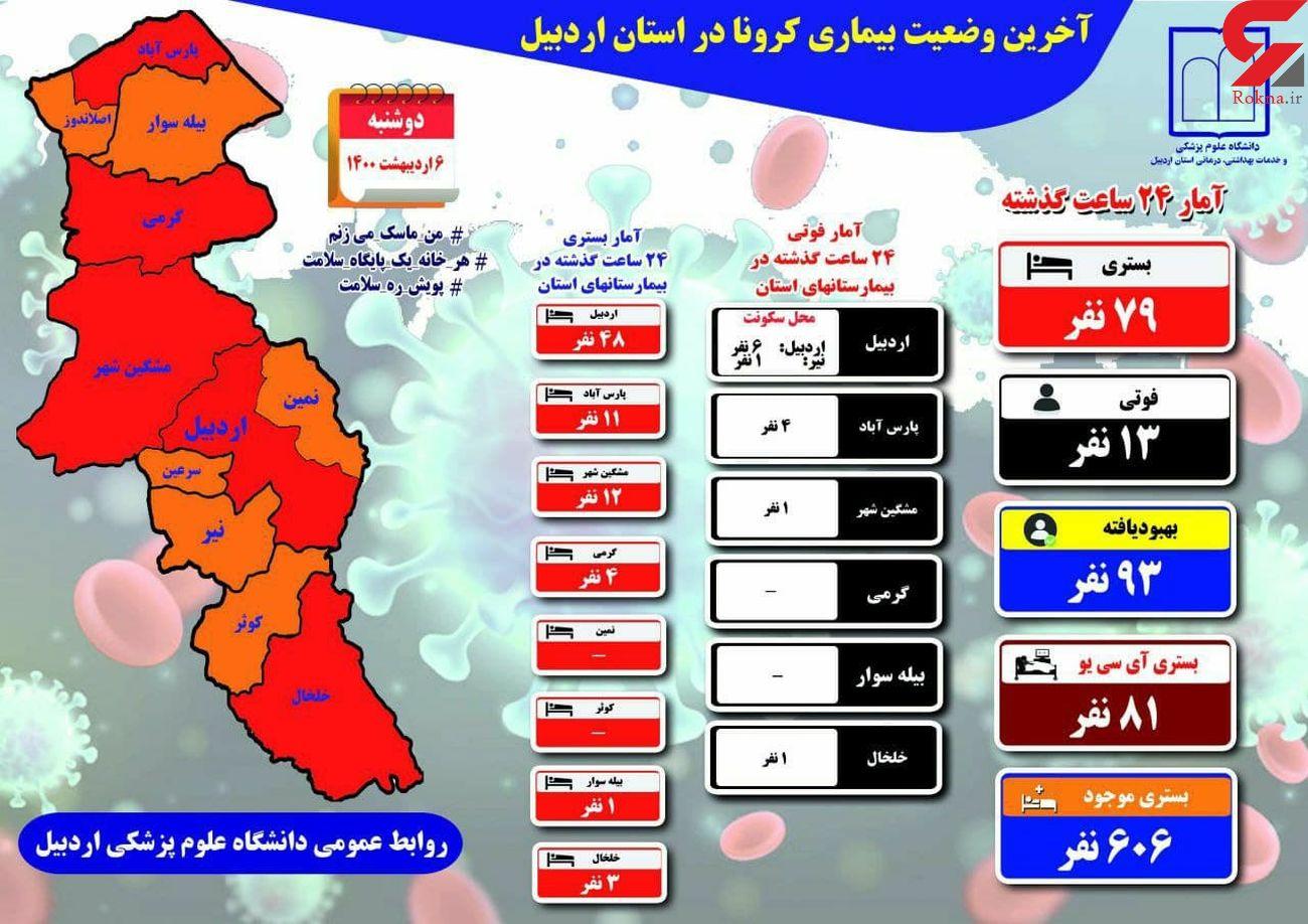 تداوم روزهای مرگبار کرونا در استان اردبیل
